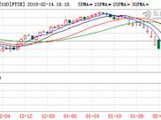 欧股周三全线高开 市场关注晚间美国CPI数据