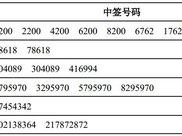 科顺股份网上申购中签结果出炉 中签号码共有274800个