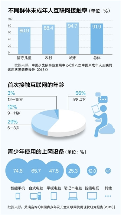 The Internet age becomes a common phenomenon in China's Internet users under the age of 10 over 18 million