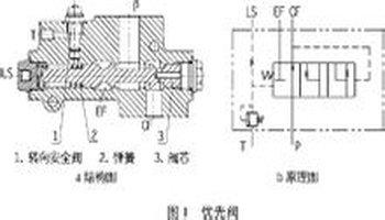 负荷传感全液压转向器和优先阀转向系统,流量放大转向系统3种型式图片