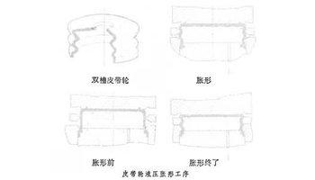 图为皮带轮液压胀形工序.图片