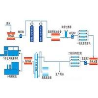 反渗透工艺流程图