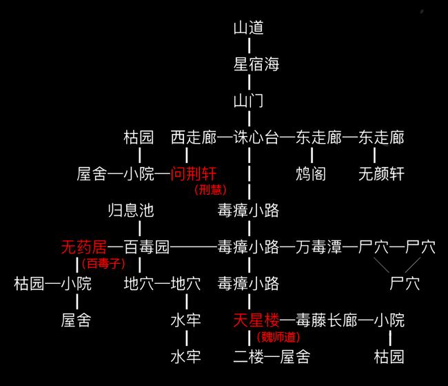 星宿师门地图.png