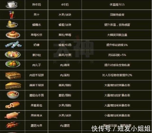 《明日之后》食谱大全,这种菜品已经v菜品没人厨房食物提升图片