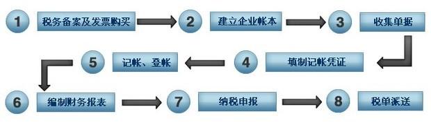 代理记账简易流程及操作方法