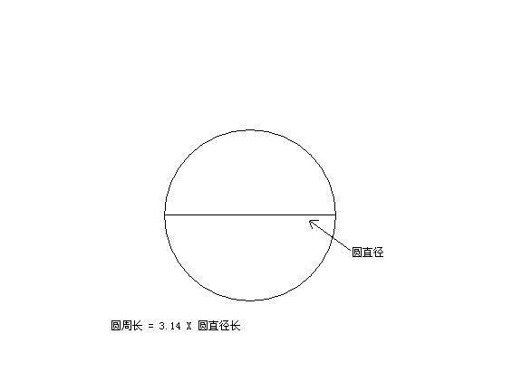 圆的周长公式怎么背