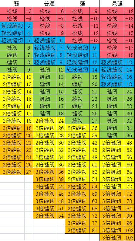 缝纫力度数值 real 2nd.png