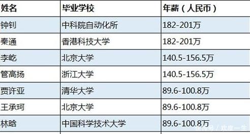 华为80位顶尖博士的年薪与联想杨元庆的年薪相当,谁创造的价值大?