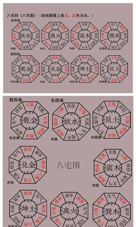 闻道风水:八宅教学高达教程,基础收藏,中国最古塑料板国学建议图片