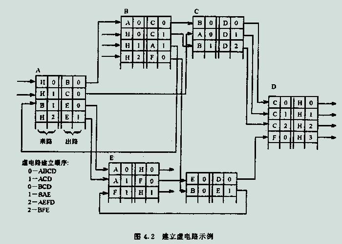 也同样要进行如上的虚电路号的替换操作