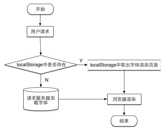 优化的流程图