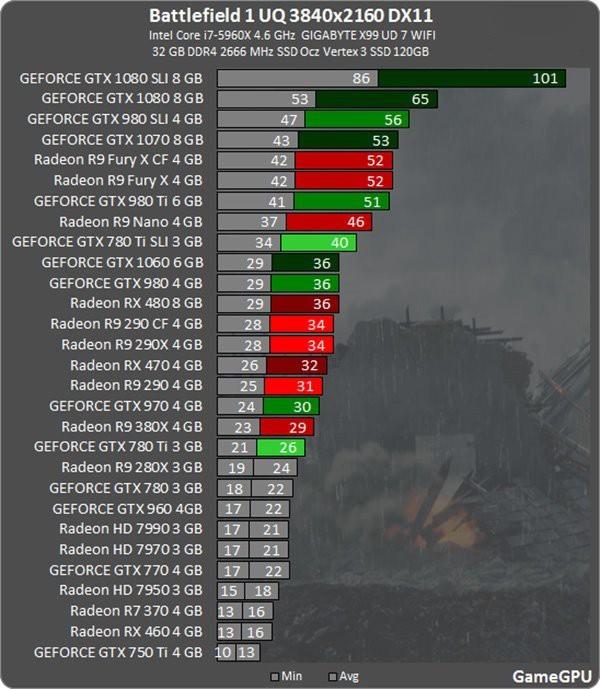 GameGPU《战地1》测试