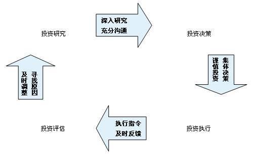 华商基金投研流程与投资风险控制流程