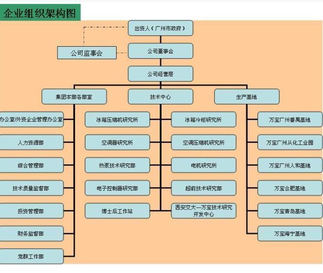 小公司组织结构图