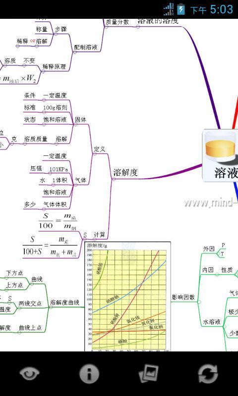 心智图图解初中化学新人教9年级下_360手机助手