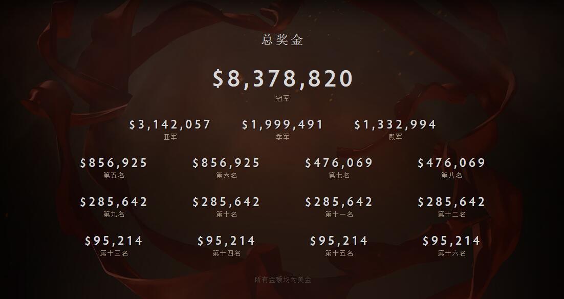《Dota2》TI6总奖金突破1900万