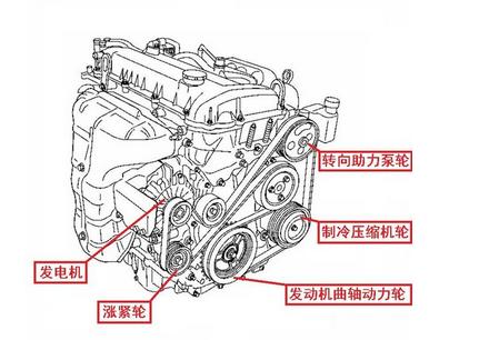 福特蒙迪欧发电机皮带安装图是什么