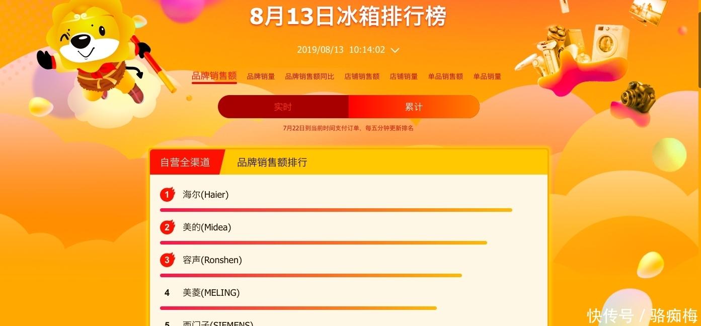 苏宁818悟空榜:国产品牌发力占据榜单前三甲,获消费者追捧