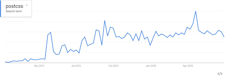 postcss google trends