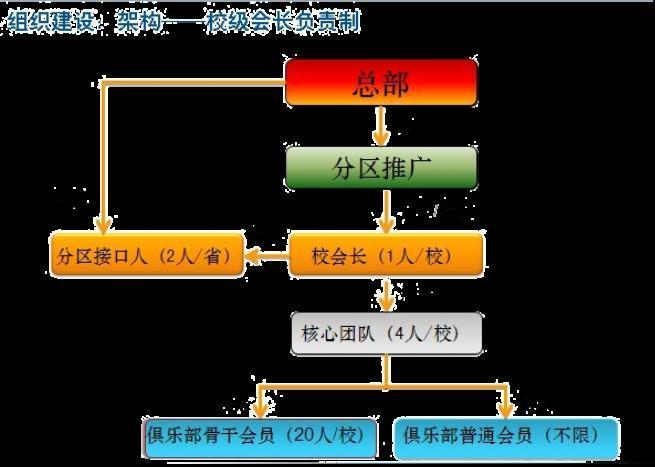 联想组织结构图