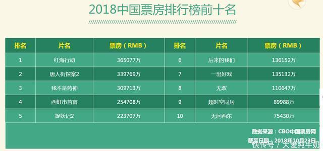 2018中国电影票房排行榜前十名,你贡献了多少