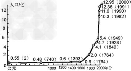 中国人口出生率曲线图_人口出生 曲线图