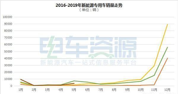 5月新能源专用车产销环比猛增 开瑞新能源表现突出
