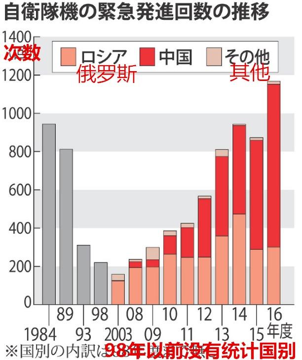 中国战机被日拦截数创新高 去年851次日均2次 - 钟儿丫 - 响铃垭人