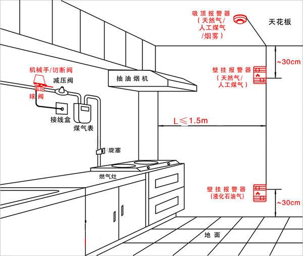 家用煤气泄漏报警器