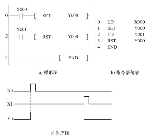 三菱plc 梯形图 set 指令