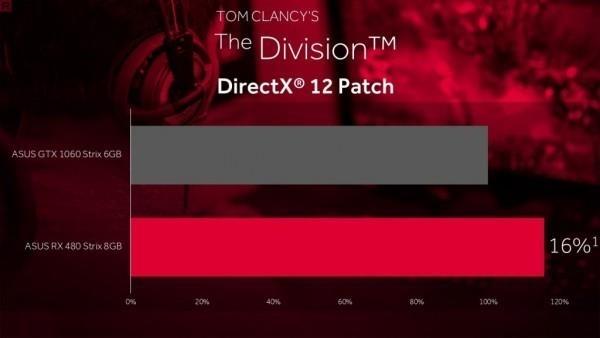 NVIDIA持续发力DX12