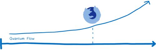 量子流(Quantum Flow)项目时间表,上升斜弧