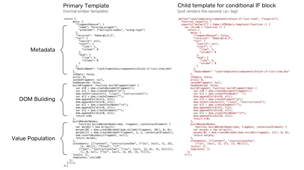 IF 条件块的模板生成的 JavaScript