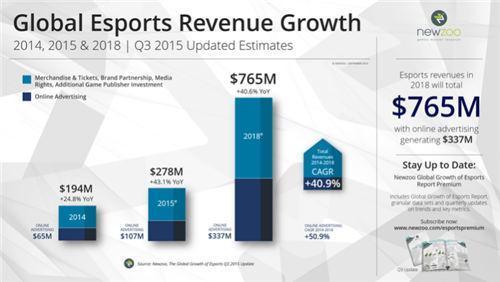 全球电竞市场收入增长趋势