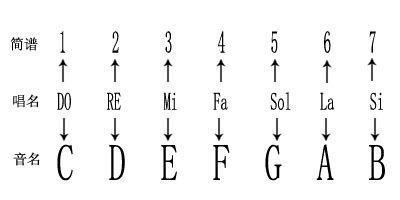 、简谱与钢琴(电子琴)键盘位置对照图   三、放在五线谱开头的符号