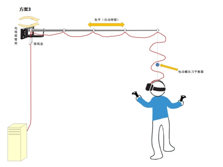 HTC Vive挂线方案分享 三种线路解决方案