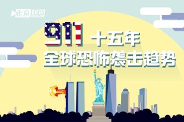 911十五年,全球恐怖袭击趋势