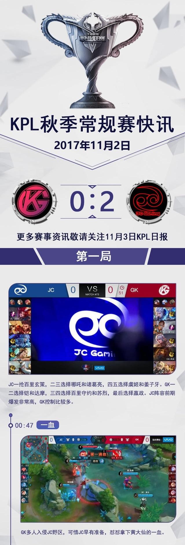 快讯:GK新版本新套路依旧难取胜,JC寸步不让2:0拿下比赛