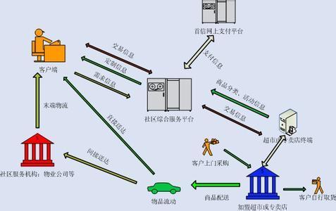 电子商务(esn)是针对具有社区属性的用户