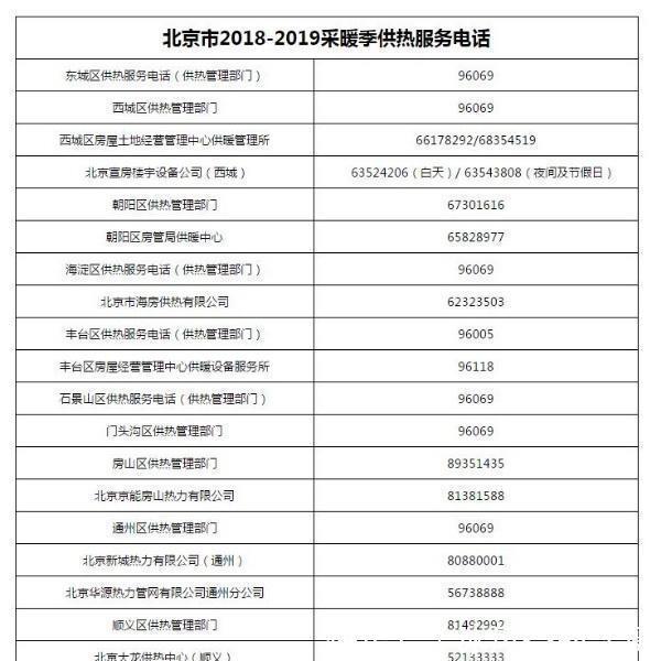 明天零时北京正式供暖,最全供热投诉电话来了