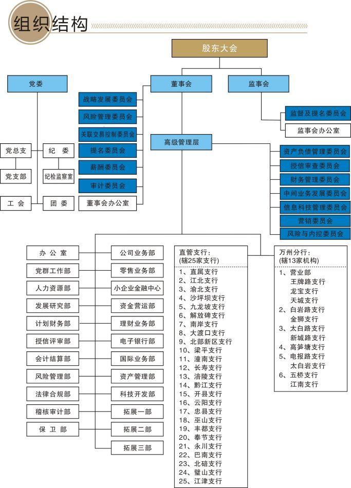 组织结构_图片_互动百科; 重庆三峡银行股份有限公司;