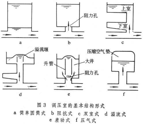 引水式水电站布置调压室结构设计计算书