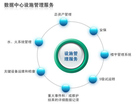 高标准的设计,整体系统设计符合国际公认的数据中心标准ansi-tia-942