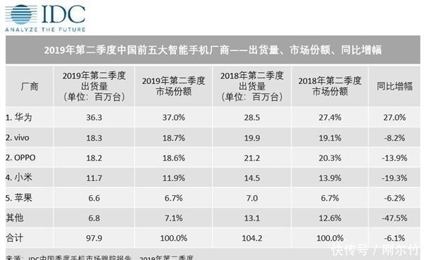 中国手机市场出货量排名:华为稳居第一,三星又惨了