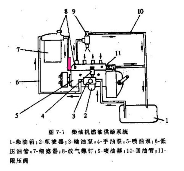 求柴油机的油路工作原理和油路结构!