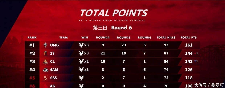 <b>韩国网友称:中国选手只有17兽和lionkk厉害,4am一点威胁都没有!</b>