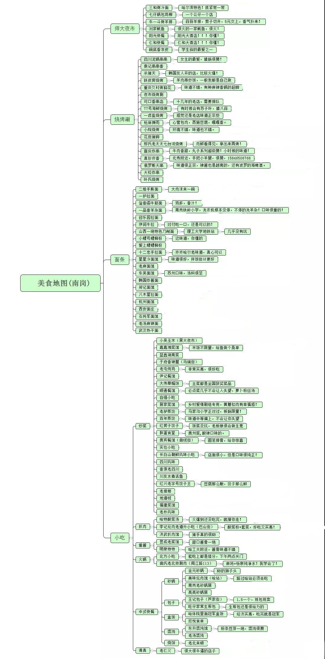 哈尔滨地图美食-南岗篇,90死神美食,v地图涮就占多家育谁美食图片