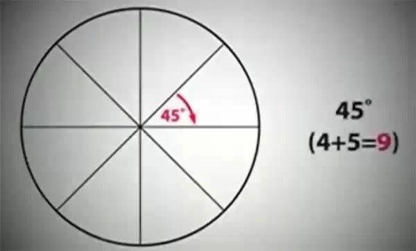 """把圆分成等分,其角度总是指向""""9"""",并且,圆汇聚成一个奇点."""