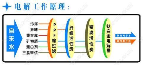 co离子结构示意图