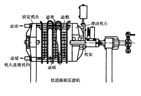 概述 板框压滤机 板框压滤机有手动压紧,机械压紧和液压压紧三种形式图片